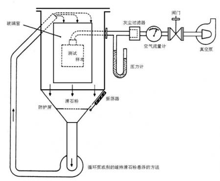 砂尘试验箱IPX56原理