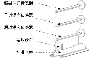 恒温恒湿试验箱湿球纱布挂置方法
