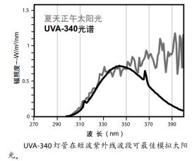 UVA340紫外光