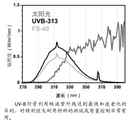 UVB313紫外光
